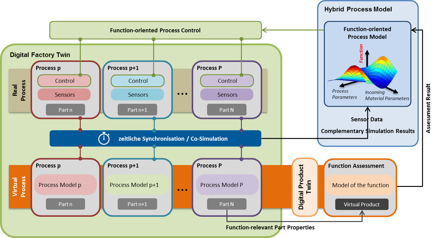 Co-simulation and simulation model connection software, real-time enabled
