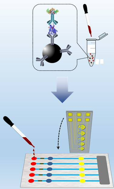 Point-of-care analytical device for rapid and multiplexed detection of biomarkers