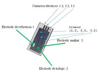 Kit de análisis de ácido ascórbico (Vitamina C) mediante el uso de un dispositivo formado por tres electrodos serigrafiados desechables.