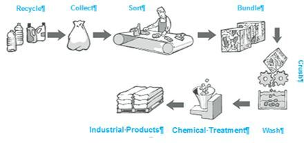 Conversion of Plastic Waste to Valuable Industrial Products