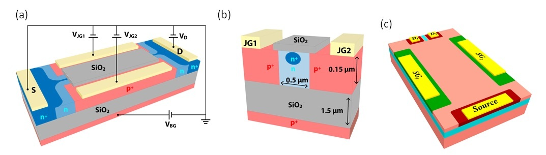 Multiple Stated Electrostatically Formed Nanowire Transistors (MSET)
