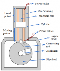 Electric motor with electromagnetic piston