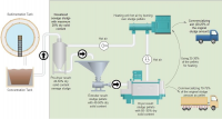 Innovative Technology to Utilize and Recycle Sewage Sludge